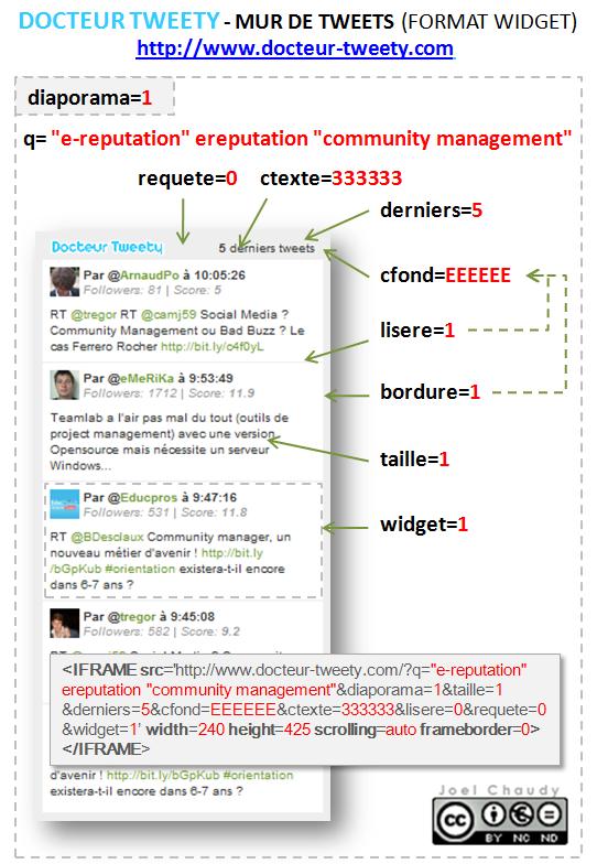 DOCTEUR TWEETY - Mur de tweets